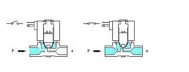 ประเภทของโซลินอยด์วาล์ว แบ่งจากการทำงาน